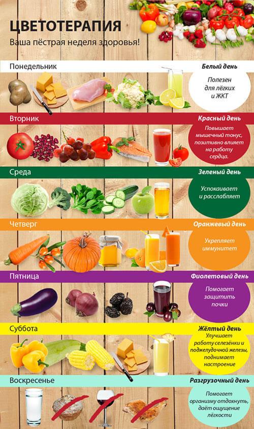 cvetnaya-dieta