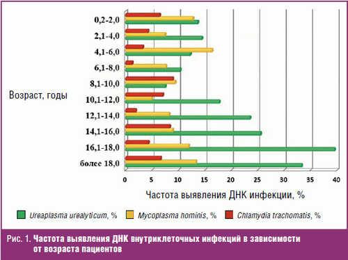 Частота выявления ДНК внутриклеточных инфекций в зависимости от возраста пациентов