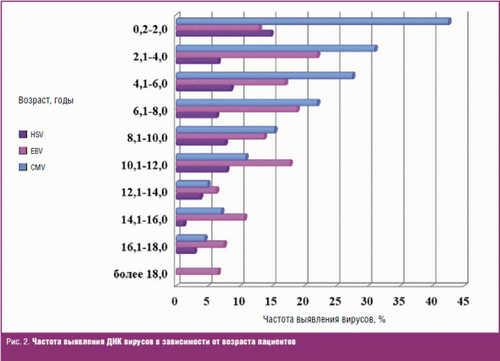 Частота выявления ДНК вирусов в зависимости от возраста пациентов