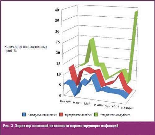Характер сезонной активности персистирующих инфекций