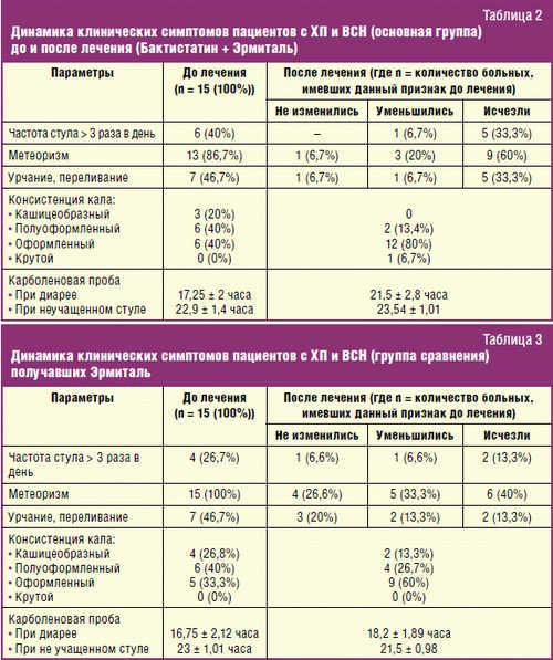 Динамика клинических симптомов пациентов с ХП и ВСН
