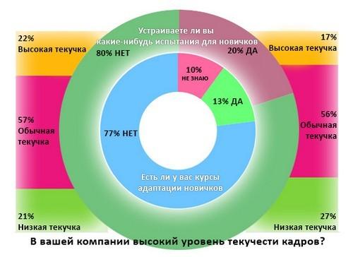 Статистика по новичкам в коллективе