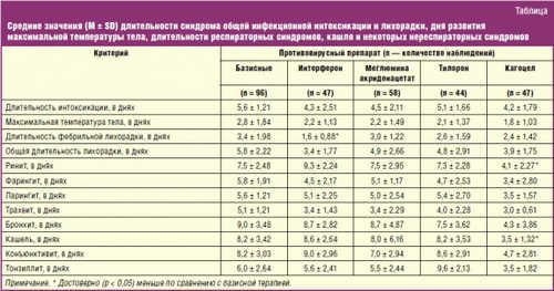 Средние значения (M ± SD) длительности синдрома общей инфекционной интоксикации и лихорадки