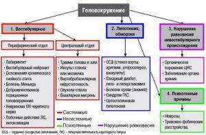 Причины головокружения