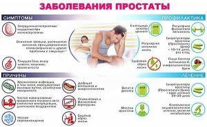 Простатит лечение в домашних условиях
