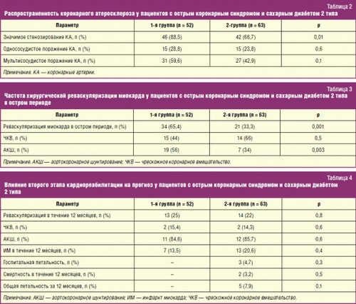 Распространенность коронарного атеросклероза у пациентов с острым коронарным синдромом и сахарным диабетом 2 типа