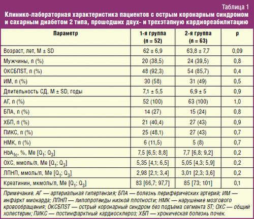 Клинико-лабораторная характеристика пациентов с острым коронарным синдромом и сахарным диабетом 2 типа
