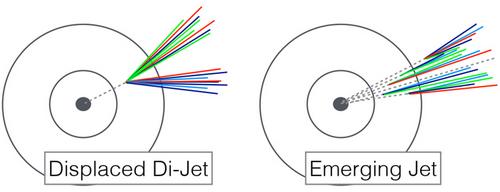 Рис. 2. Структура адронных струй, возникающих при распаде одиночной темной частицы (слева) или при постепенном распаде многочисленных «темных адронов» (справа) существенно различается