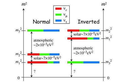 Рис. 3. Вопрос о порядке расположения масс нейтрино — один из самых важных в физике нейтринных осцилляций