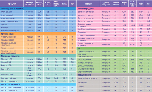Рис.2. Таблица хлебных единиц