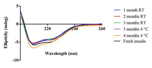 Рис.7. График, построенный на основе результатов метода спектроскопии кругового дихроизма. Хорошо видно, что инсулин оставался водной итой же альфа-спиральной конформации втечение всего периода хранения