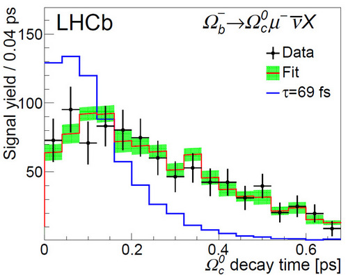 Распределение числа отобранных LHCb событий по времени жизни бариона Ωc