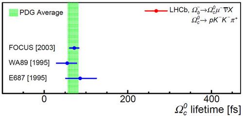 Рис. 2. Сравнение результатов четырех экспериментов по измерению времени жизни Ωc