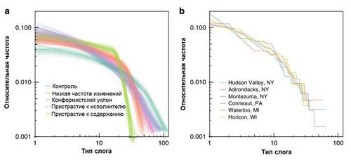 Рис. 3. Частота встречаемости различных слогов в вокальном репертуаре популяции