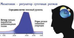 Показания для приема гормона мелатонин