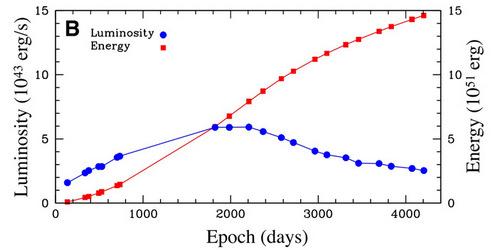 Рис. 3. Развитие инфракрасной светимости транзиента Arp 299-B AT1