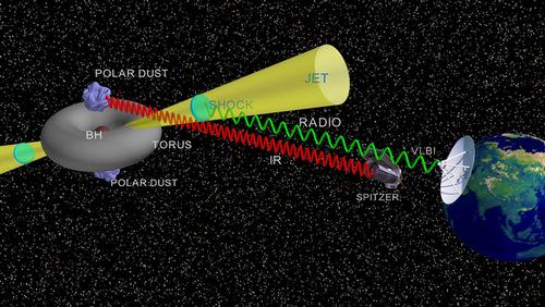 Рис. 4. Схема приливного разрушения звезды в центре Arp 299-B