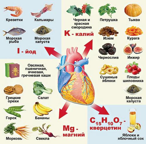 Риск сердечно-сосудистых заболеваний