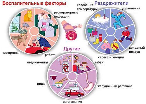 Какая бывает астма