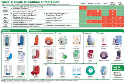 Лекарства, против астмы